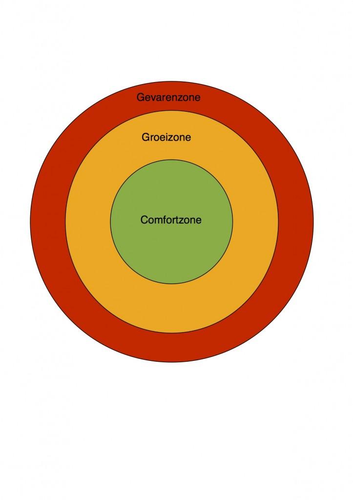 Comfortzone - Groeizone - Gevarenzone